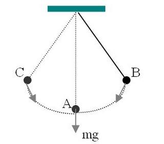 Getaran dan Gelombang (Materi, Soal, dan Pembahasan)