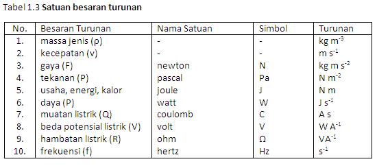 Besaran Satuan Dan Pengukuran Dwi Citra Nurhariyanti S Pd