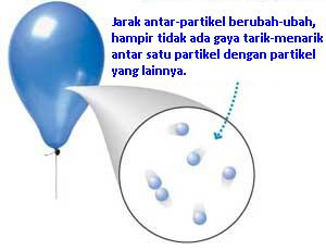 partikel gas