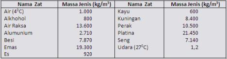 tabel massa jenis